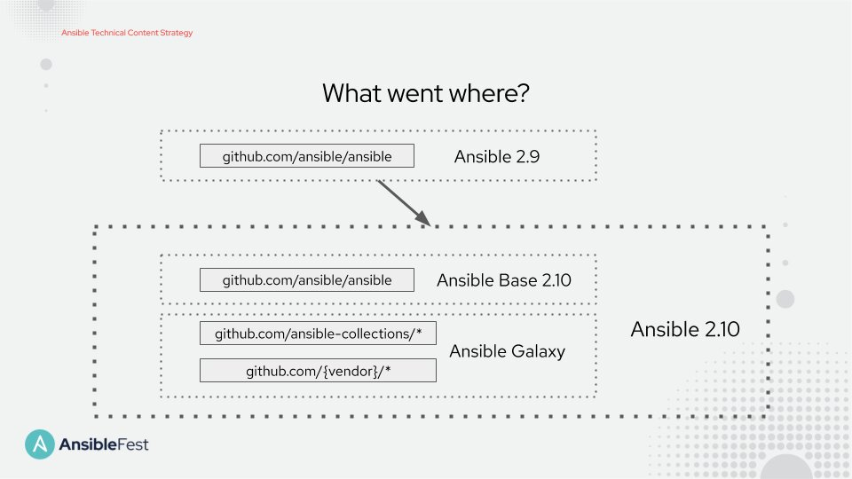 Ansible community package